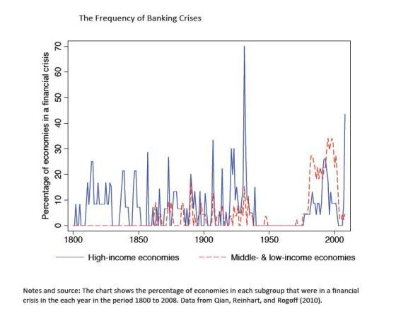 bankingcrises