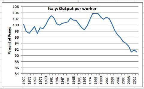 produttività italia francia
