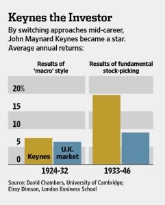 keynes performance