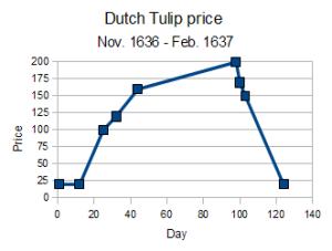 tulip-graph