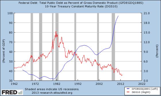 Debito/PIL e tassi di interesse nominali sui titoli di stato USA