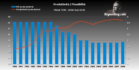 produttività-flessibilità