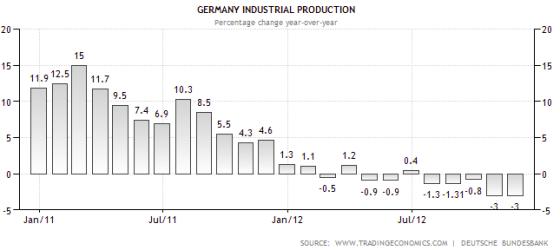 La contrazione della produzione industriale tedesca