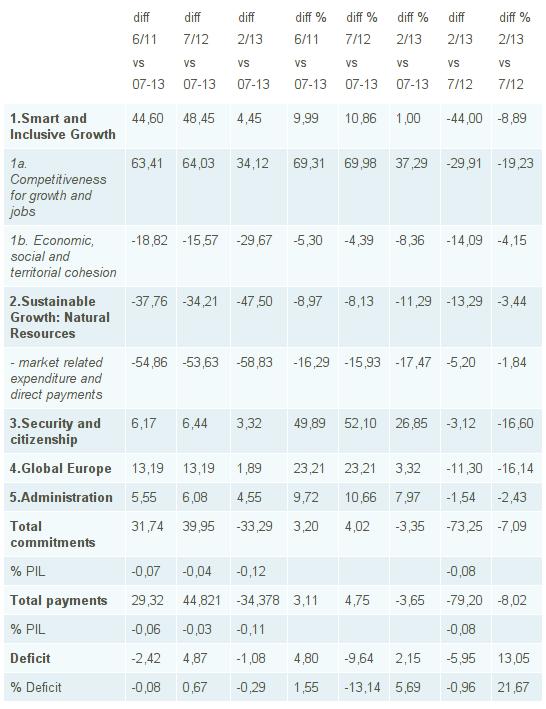 Sette anni di austerity nei conti europei - 2