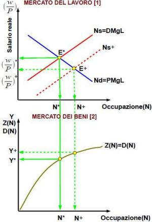 mercato del lavoro e mercato dei beni secondo i neoclassici