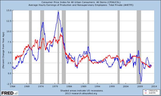 wages-prices