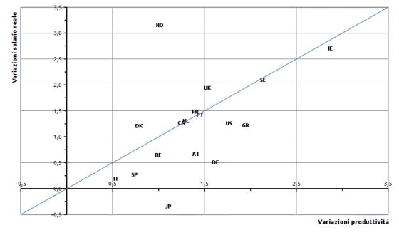 Graf.4 - Salario reale orario (w/p) e produttività del lavoro (π), tassi medi annuali di crescita, 1995-2011