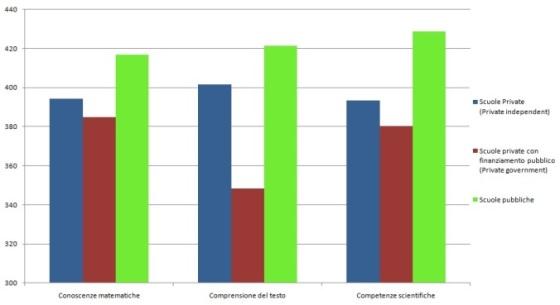 Valore mediano misurato sugli studenti quindicenni italiani che frequentano il secondo anno degli istituti classificati sulla base dell'assetto istituzionale.