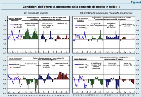 Fonte: Bollettino BdI Aprile 2013