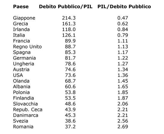 Tabella 1. Soglia del moltiplicatore fiscale al di sopra del quale il consolidamento fiscale necessariamente conduce all'aumento del rapporto Debito Pubblico/PIL per diversi paesi (calcolato come rapporto PIL/Debito Pubblico, dai dati stimati per il 2012 dalla US-CIA, The World Factbook, 2013), ordinati per valore crescente della soglia del moltiplicatore.