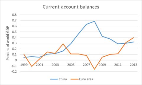 L'Unione Europea è diventata un esportatore netto maggiore della Cina