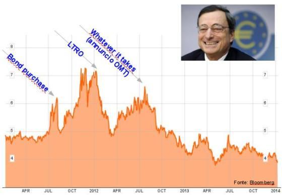 merkel-draghi-italia-euro