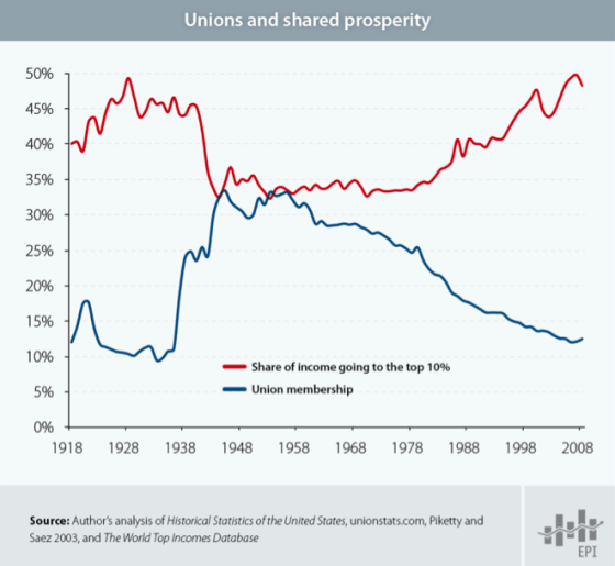 income-union-membership