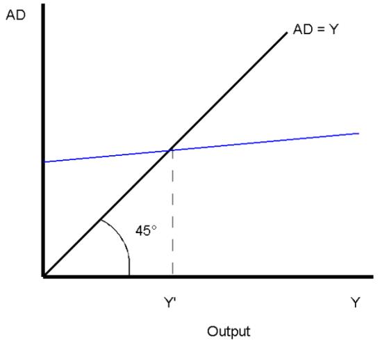 KeynesianCross11_2007