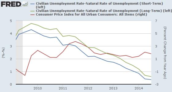 Nairu disoccupazione