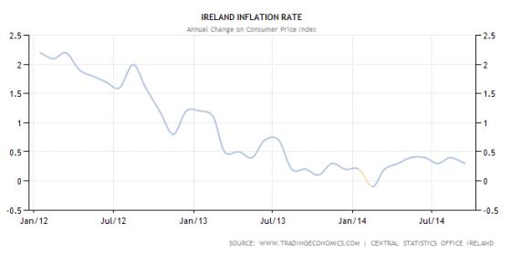 Inflazione Irlanda