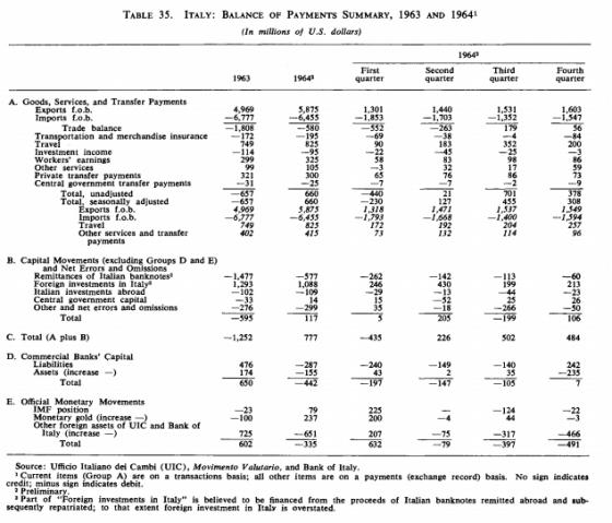 Fonte: Report FMI 1963-64