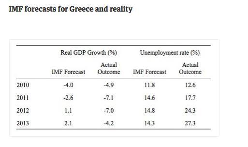 Le previsioni sbagliate del FMI e i dati reali