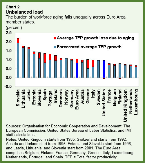 eur-aging-chart2