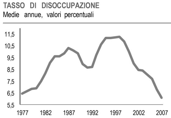 disoccupazione.png